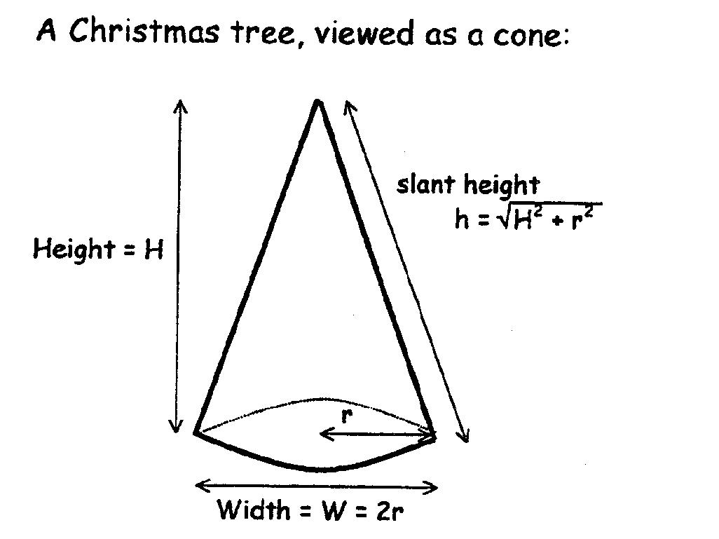 surface area right  cone