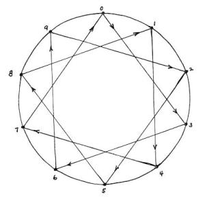 times3circle