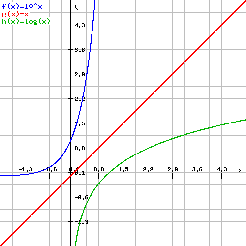 log-graph