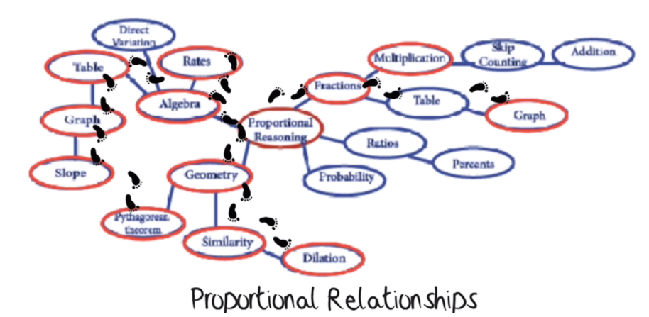 JoBoalerProportionalRelationships