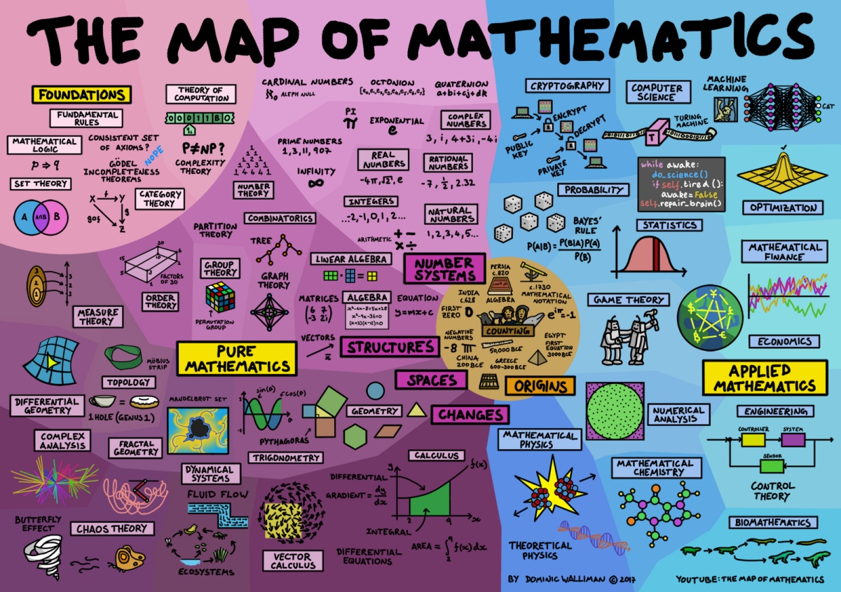 A Map of Mathematics u2013 Denise Gaskinsu0026#39; Letu0026#39;s Play Math