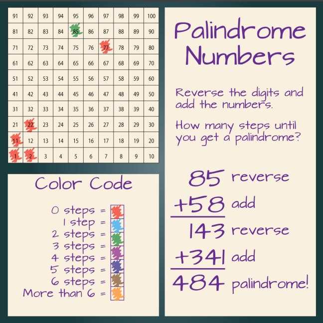 A Puzzle For Palindromes Denise Gaskins Lets Play Math