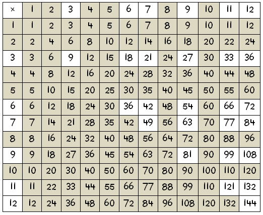 Multiplication Tables 1 1000 - effect of between and on row ...