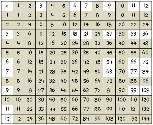 Multiplication times table chart up to 1000 blank times table chart 1 to 12 printable - Multiplication table to 100 ...