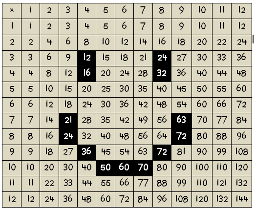 How to conquer the times table part 5 denise gaskins for 108 times table