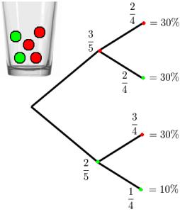 Baumdiagramm_Urnenziehung