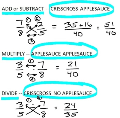 The CrissCross Applesauce family is just one of the many fraction mnemonic tricks you can find online. For more information, check out NixTheTricks.com.
